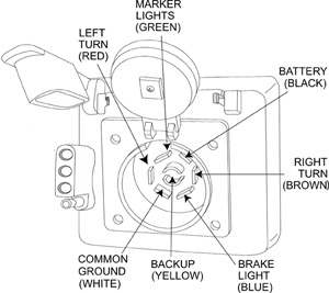 Hopkins Trailer Brake Wiring Diagram further Hopkins Tail Light Converter Wiring Diagram likewise 2013 06 01 archive besides Trailer Diagram Wiring besides  on hoppy trailer wiring diagram